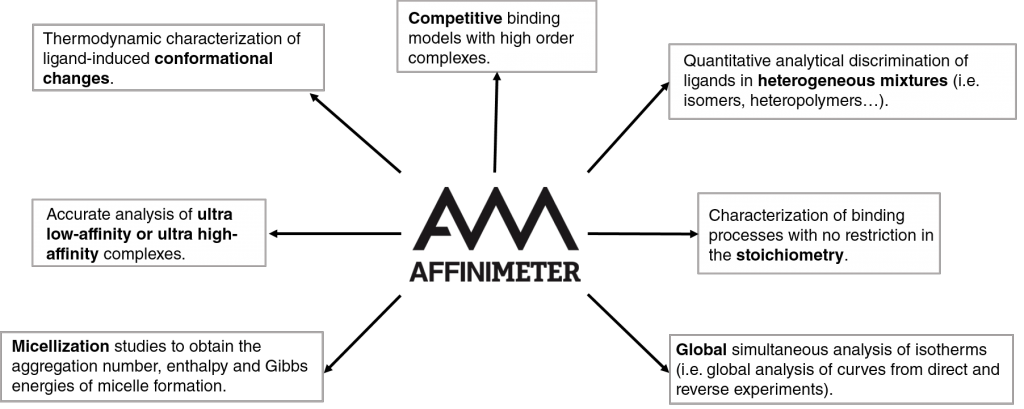 AFFINImeter Applications to Isothermal Titration Calorimetry and other spectroscopy Techniques