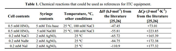 table-chemical-reactions-calorimeters-reference