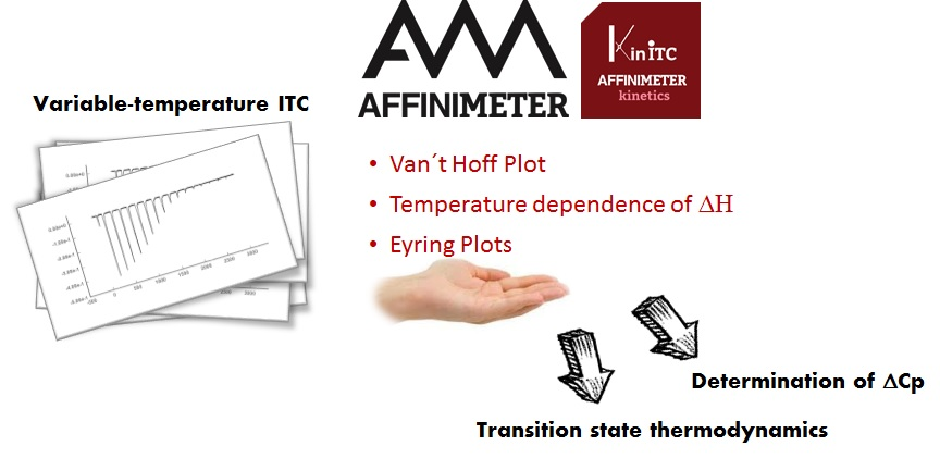 Variable Temperature ITC analysis with AFFINImeter